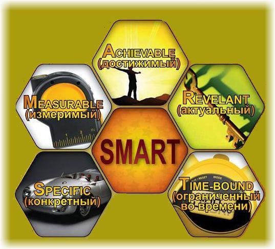 smart умные цели
